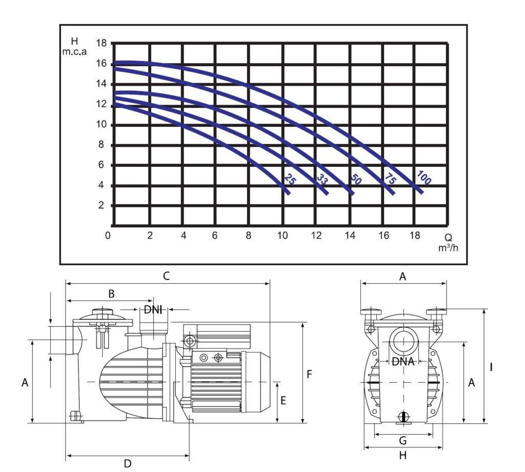 Размеры насоса и график мощности
