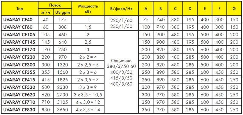 Таблица размеров ионизатора для бассейна Triogen