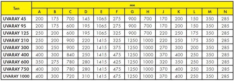 Таблица размеров ионизатора для бассейна