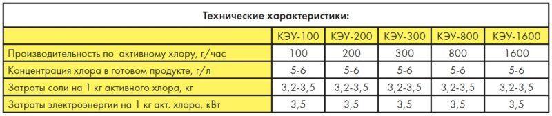 Технические характеристики электролизные установки КЭУ