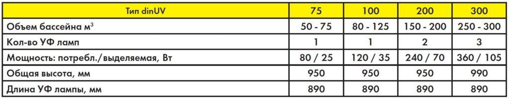 dinUV-PREVENT - таблица размеров