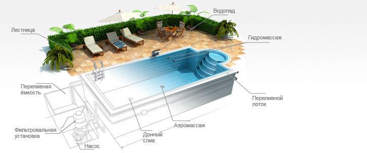 Бетонные бассейны подогрев воды