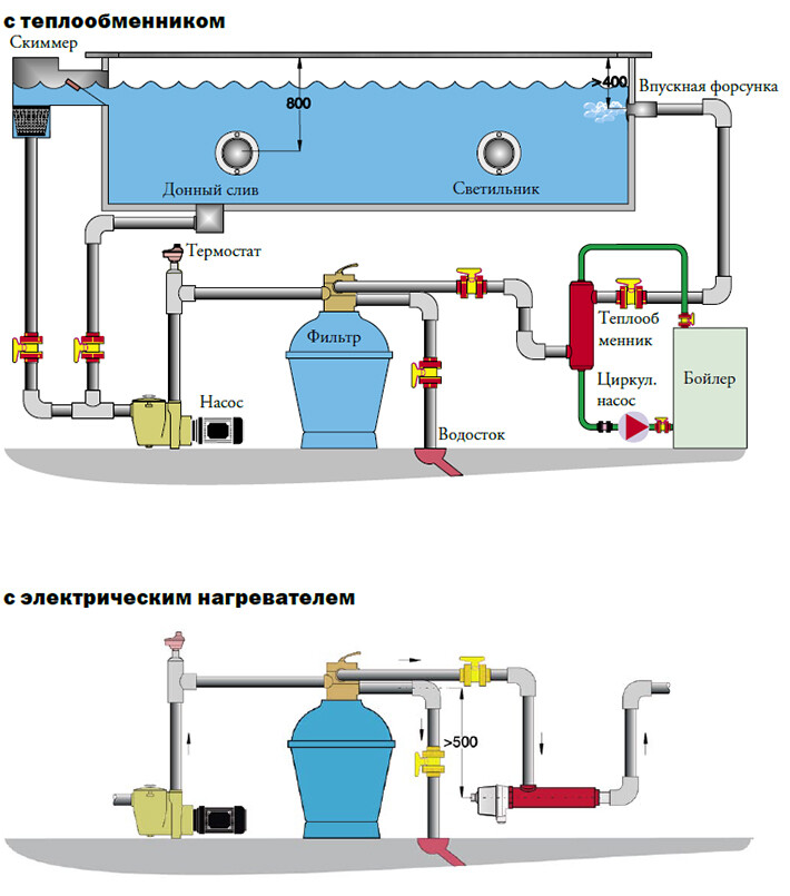 Схема размещения оборудования для бассейна