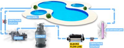 Схема работы проточного электронагревателя для бассейна